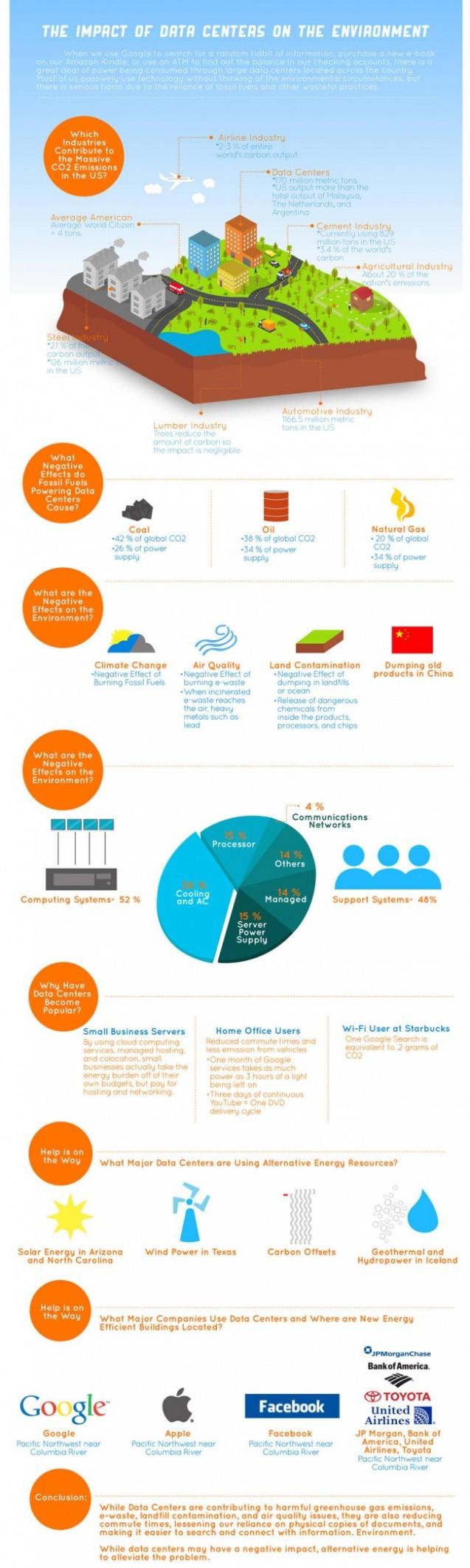 Impact Of Data Centers
