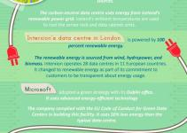 Greenify Data Centers