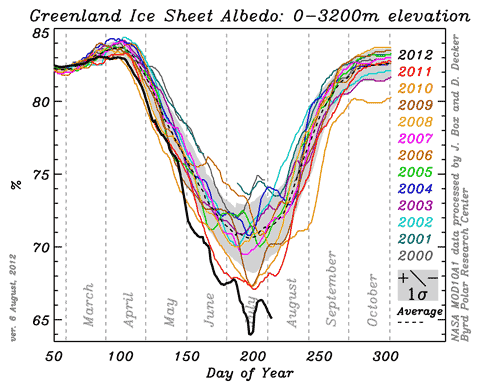 Greenland Ice Sheet Reflectivity 0 3200 Box