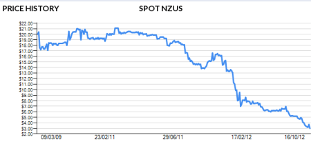 The declining price of the NZU