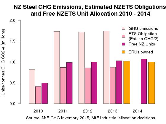 NZ Steel NZETS emission units