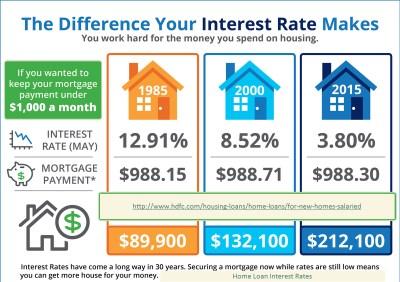 Home Loan Interest Rates | houseloaninterest