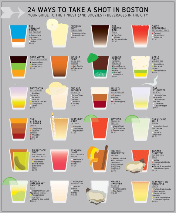 infographic, best shots to try in boston