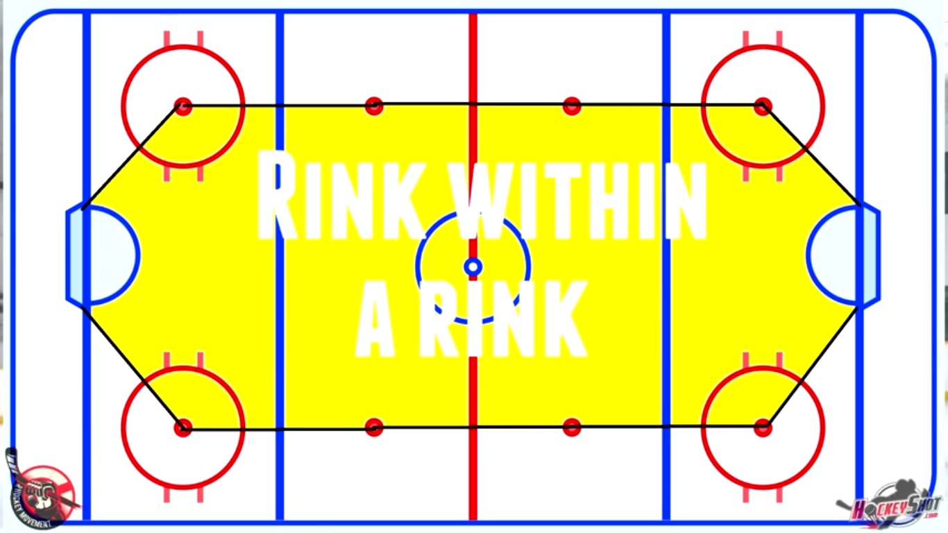 The Rink Within the Rink – Using the Markings