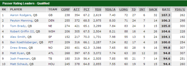 espnqbleaders Is RG3 a MVP Candidate?