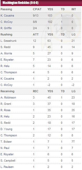 4 Redskins 23   Patriots 6, Preseason Week 1: Recap, Press Conferences