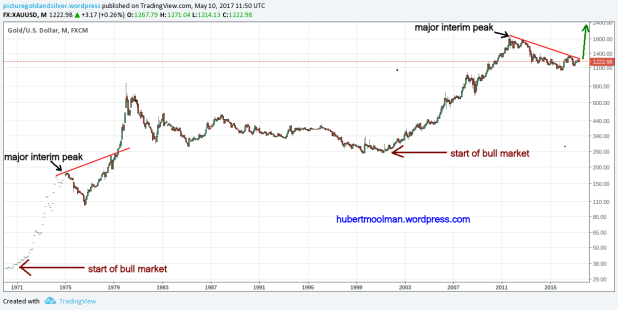gold long term edited
