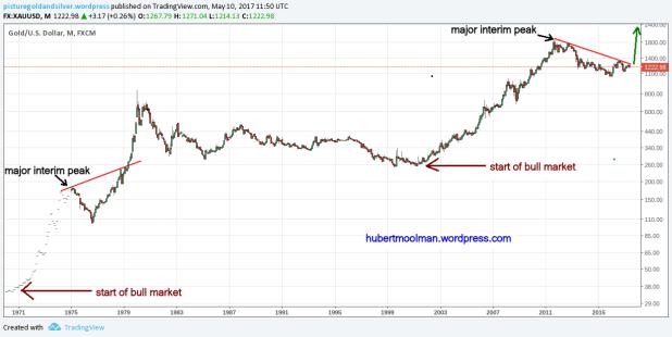 gold long term edited