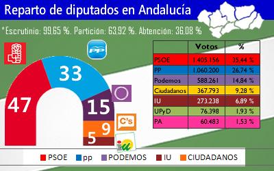 elecciones andalucia (1)