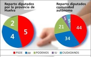 Reparto de diputados por la provincia de Huelva y en toda Andalucía, según la encuesta del CIS.