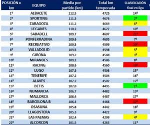 Gráfico de los jilómetros recorridos de cada equipo esta temporada en Segunda división.