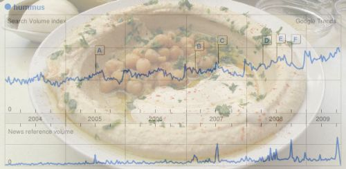 Hummus Trends
