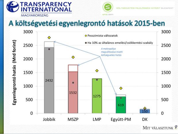 The cost of the different programs presented by the opposition parties in 2014