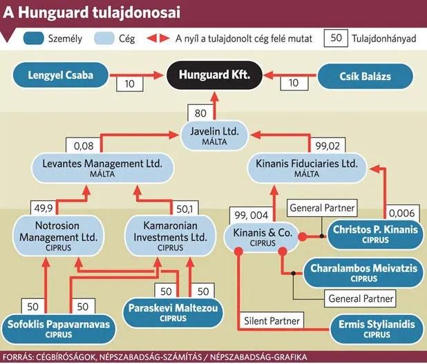 Hunguard