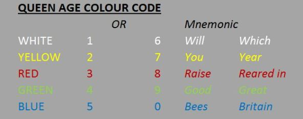 Queen Age Colour Code