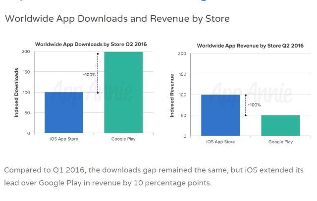 http://i2.wp.com/i-cdn.phonearena.com/images/articles/248303-image/App-Annie-mobile-app-store-analytics-Q2-2016.jpg?resize=640%2C406