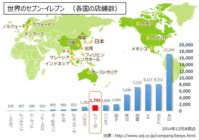 seven-world