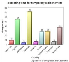 Processing time for temporary resident visas (in Canada - current as of May 27, 2015)