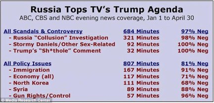 The Media Research Center found a massive disparity on ABC, CBS and NBC between positive and negative coverage of key issues since Trump became president