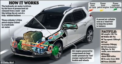 Peugeot 2008 Hybrid Air runs on air and 'is greener than electric rivals' | Daily Mail Online