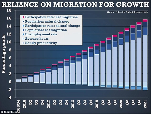 The Office for Budget Responsibility produces data on the impact of various factors - including rising productivity, people working longer hours and a larger population. It shows how rising numbers of migrants in work (shown in pink) will be an increasingly important driver of economic growth