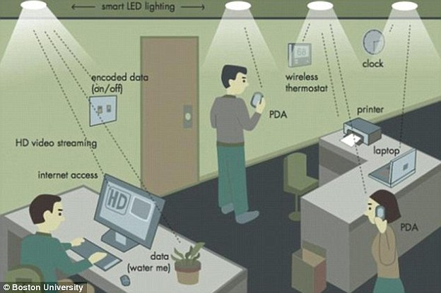 This new wireless system hit speeds of 224 gigabits per second in the lab, and has the potential to revolutionize internet usage. The Li-Fi technology uses visible light between 400 and 800 terahertz (THz), and transmits messages through binary code