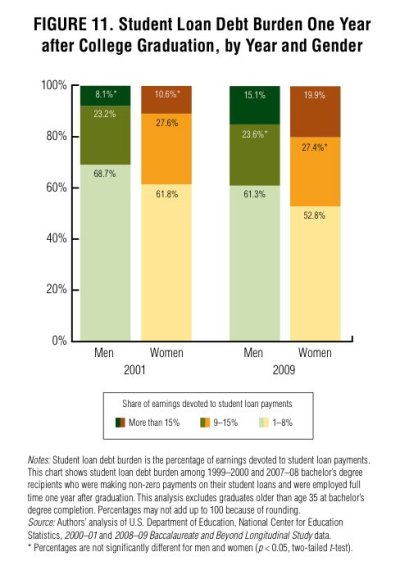 Women's Pay Gap Starts Right After College, Exacerbates Student Debt: Study   HuffPost
