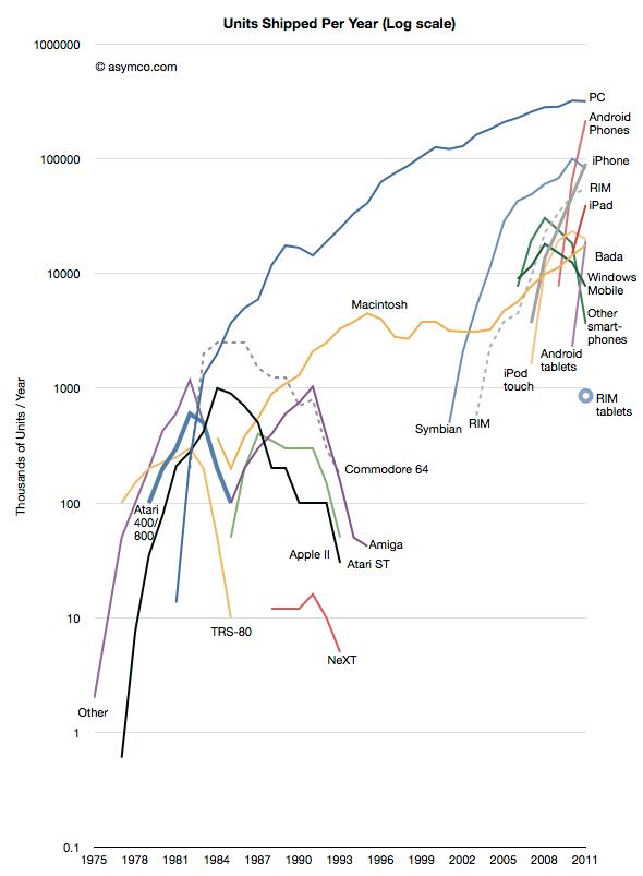 Altas y Bajas en la Computación Personal [Gráfica]