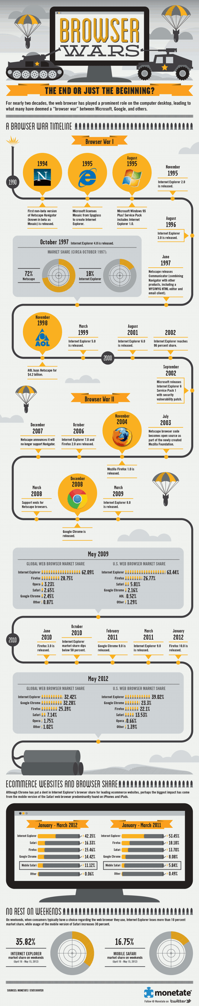 Browser Wars: The End or Just the Beginning? [Infografía]