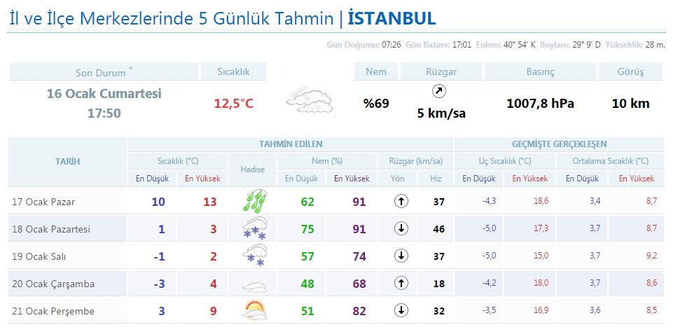İstanbul hava durumu kar erken geliyor dikkat!