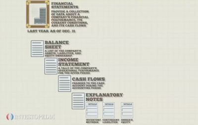 Financial Statements - Video   Investopedia