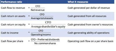 Cash Flow Statement: Cash Flow Statement Analysis - CFA Level 1 | Investopedia