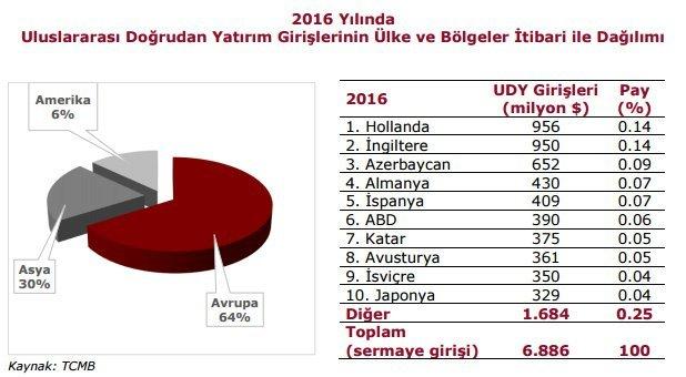 Katar 2016 yılında Türkiye'ye en fazla doğrudan yatırım yapan 7. ülke oldu. Grafik: YASED