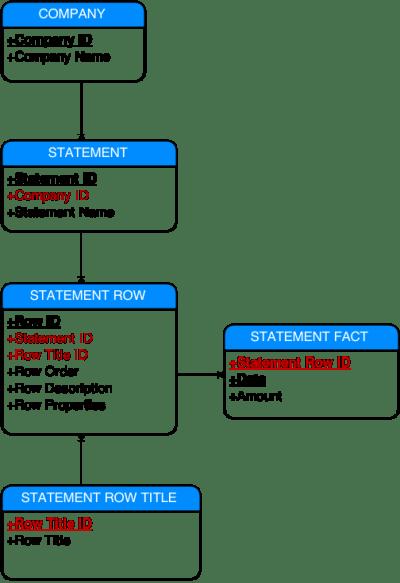 Financial database design - Database Administrators Stack ...