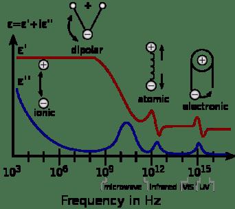 Complex Permittivity Chart