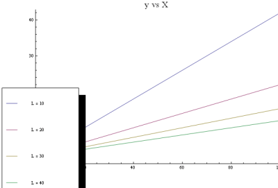 labeling different plots in the same graph in Mathematica 8 - Stack Overflow