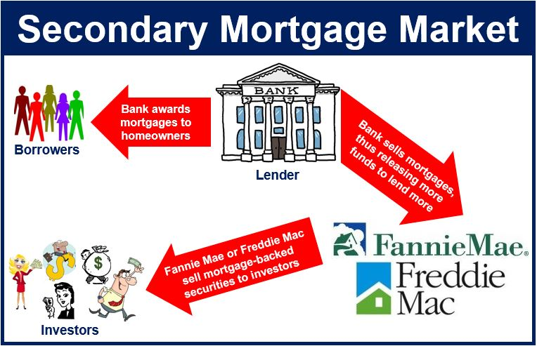 What is the secondary mortgage market? Definition and ...