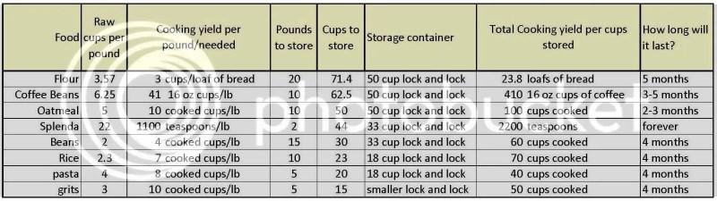 Dani's food storage calculations