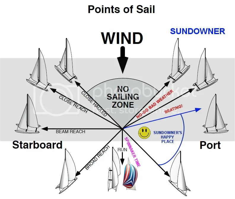 photo SundownerPointsofSail.jpg