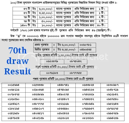 70th Prize Bond Draw Result Of Bangladesh bank