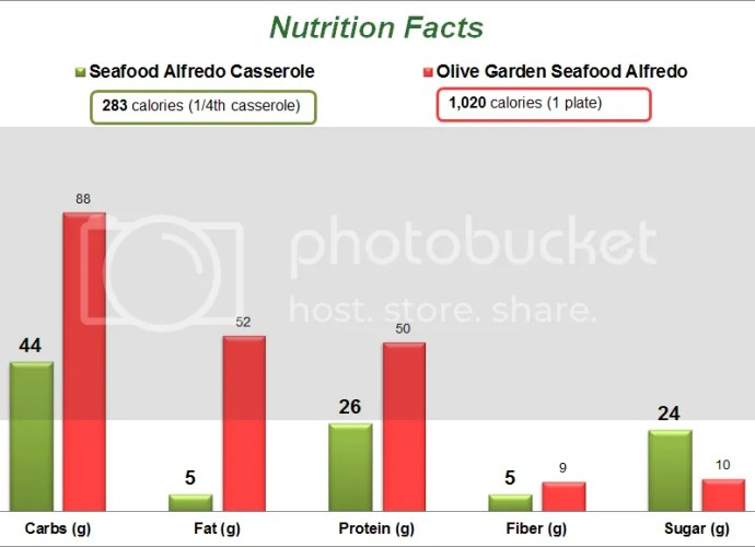 Seafood Alfredo Casserole Nutrition Facts