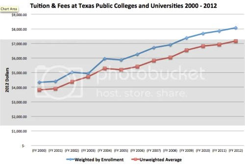Texas College Costs 2000 - 2012