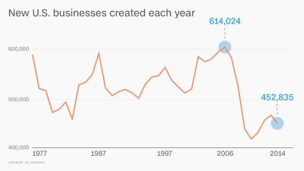 chart us startups census decline 2