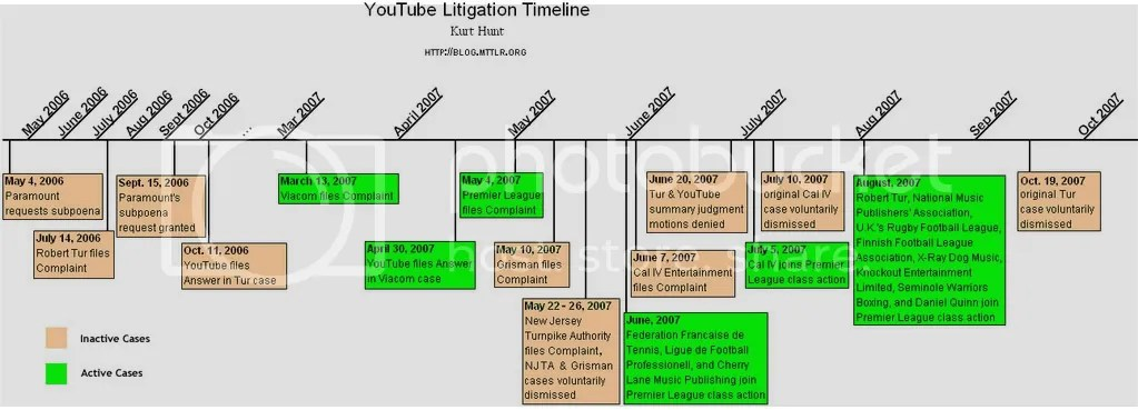 Viacom Vs Google What About Fair Use >> A Timeline Of Youtube Litigation Mttlr