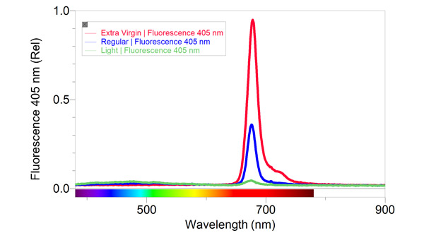 Sample Data of the Visible Light Absorbance Spectra of Three Standard Olive oils