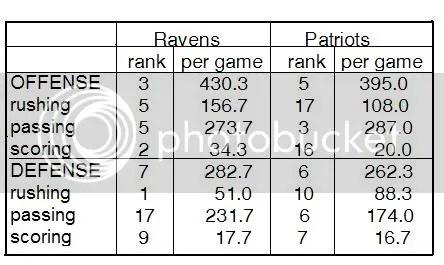 Ravens vs. Patties Stats