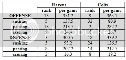 Ravens Colts Stats 2