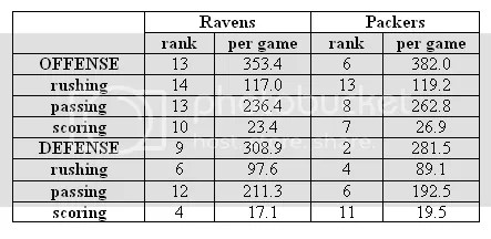 Ravens vs. Packers Stats