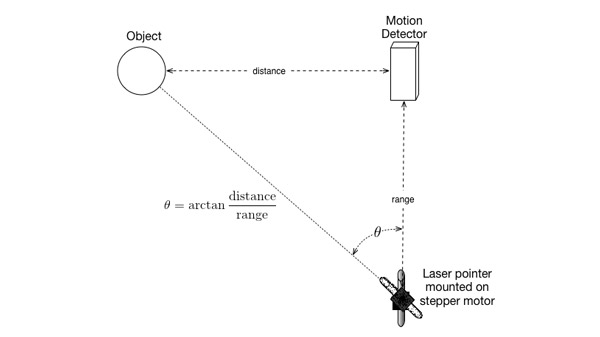 Tracking Laser Beam Diagram