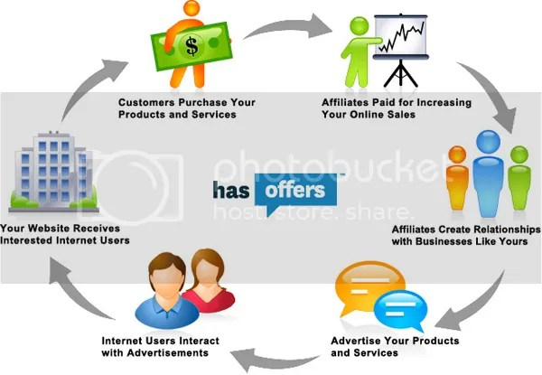 http://i2.wp.com/i50.photobucket.com/albums/f323/templatequeen123/liljelly/affiliate_marketing_scheme_zps4gfgywhj.jpg?w=770